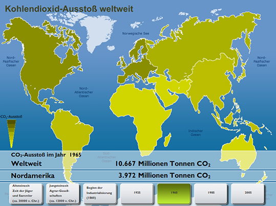 Kohlendioxid Ausstoss Multimedia Planet Schule
