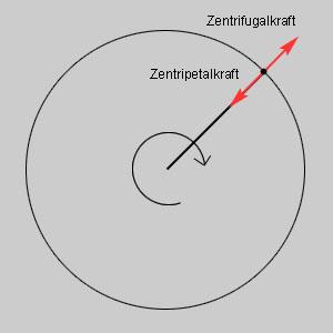 Zentripetalkraft und Z...